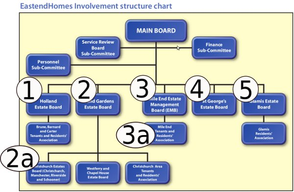 eastendhomes-ltd-involvement-structure